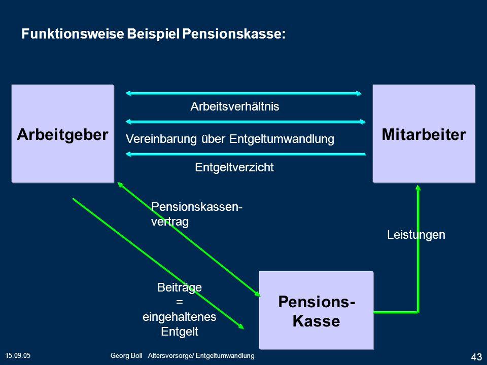 15.09.05Georg Boll Altersvorsorge/ Entgeltumwandlung 43 Arbeitgeber Pensions- Kasse Mitarbeiter Entgeltverzicht Arbeitsverhältnis Vereinbarung über En