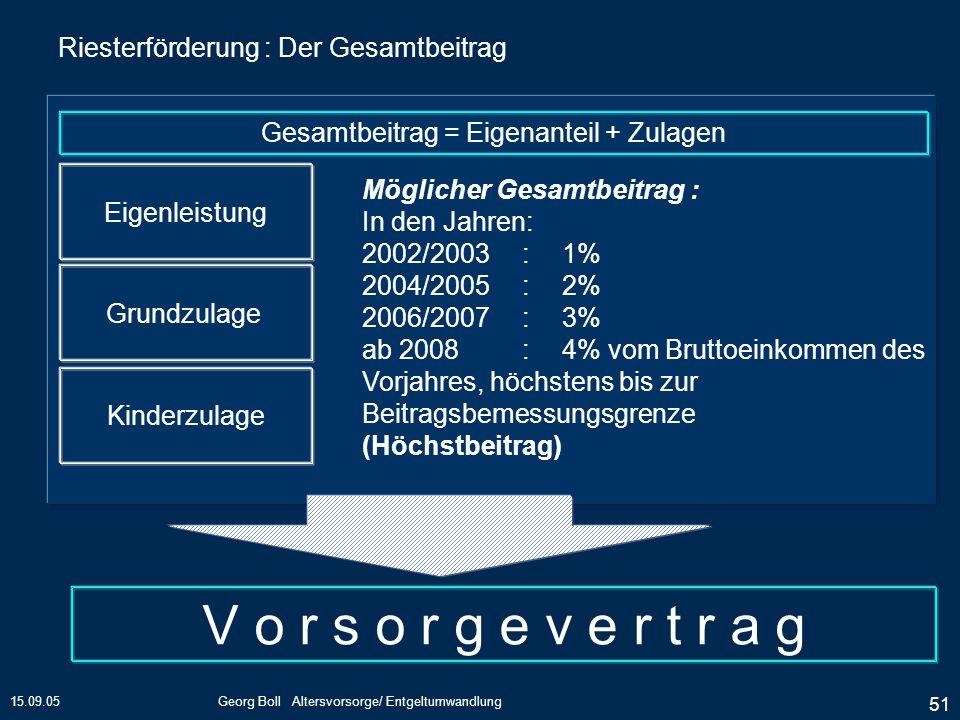 15.09.05Georg Boll Altersvorsorge/ Entgeltumwandlung 51 Riesterförderung : Der Gesamtbeitrag Gesamtbeitrag = Eigenanteil + Zulagen Eigenleistung Grund