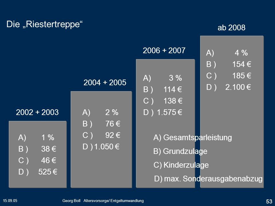15.09.05Georg Boll Altersvorsorge/ Entgeltumwandlung 53 Die Riestertreppe 2002 + 2003 2004 + 2005 2006 + 2007 ab 2008 A) Gesamtsparleistung B) Grundzu