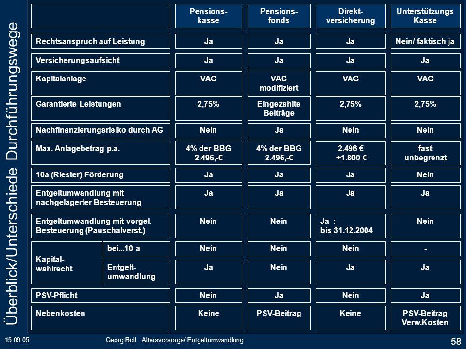 15.09.05Georg Boll Altersvorsorge/ Entgeltumwandlung 58 Pensions- kasse Pensions- fonds Direkt- versicherung Unterstützungs Kasse Rechtsanspruch auf L