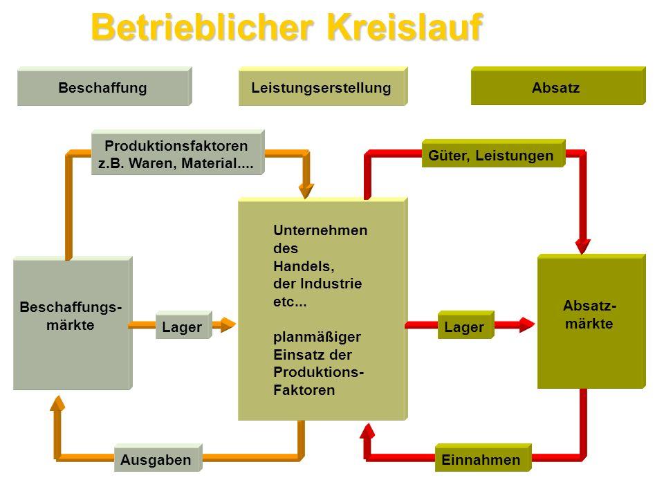 Absatz- organe der Lieferer Gestaltung des Beschaffungssystems : marketingpolitische Aktivitäten, die Infrastruktur erzeugen, ohne welche die Beschaffungs- bzw.