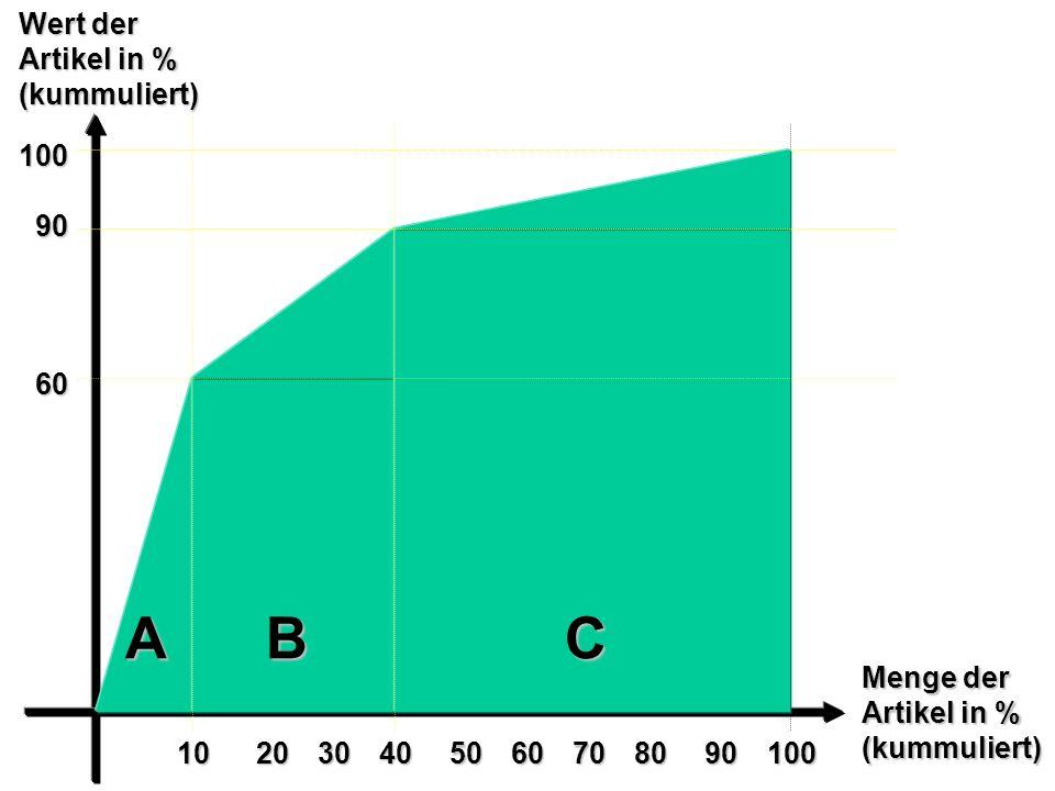 60 100 90 102030405060708090100 Wert der Artikel in % (kummuliert) Menge der Artikel in % (kummuliert) ABC
