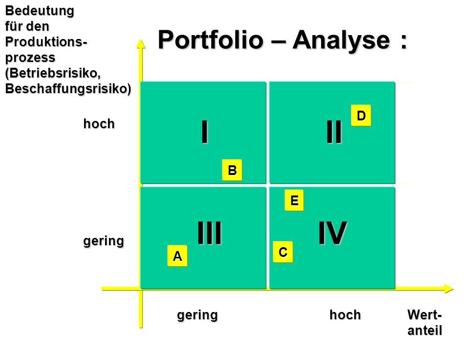 geringes Risiko/ hoherWertanteil geringerWertanteil hohes Risiko/ hoherWertanteil geringerWertanteil Wert-anteilBedeutung für den Produktions-prozess(