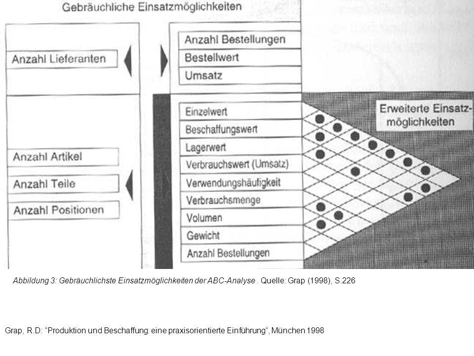 Abbildung 3: Gebräuchlichste Einsatzmöglichkeiten der ABC-Analyse. Quelle: Grap (1998), S.226 Grap, R.D: Produktion und Beschaffung: eine praxisorient