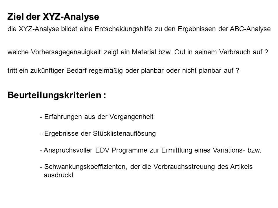 - Erfahrungen aus der Vergangenheit - Ergebnisse der Stücklistenauflösung - Anspruchsvoller EDV Programme zur Ermittlung eines Variations- bzw. - Schw
