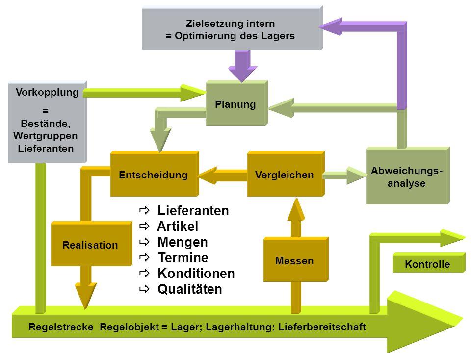 Regelstrecke Regelobjekt = Lager; Lagerhaltung; Lieferbereitschaft Abweichungs- analyse Kontrolle Realisation Entscheidung Planung Vergleichen Messen