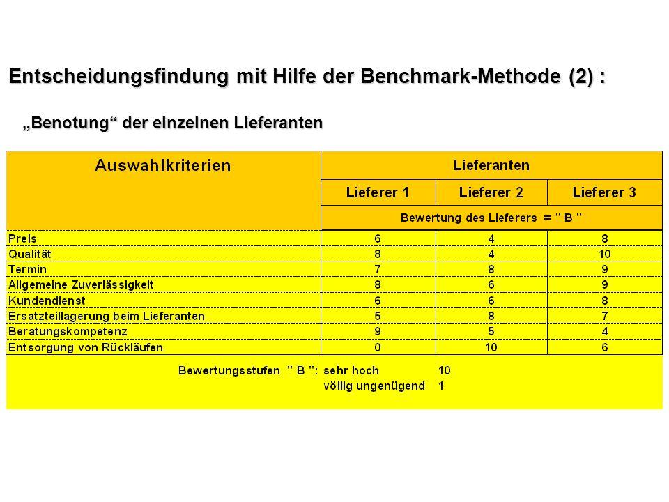 Entscheidungsfindung mit Hilfe der Benchmark-Methode (2) : Benotung der einzelnen Lieferanten