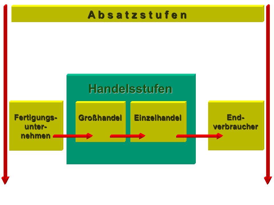 Bedarfsermittlung : A- und B - Güter durch einzelne Teile des Produktionsprogramms determiniert durch das Produktionsprogrammdeterminiert SekundärbedarfPrimärbedarf Programmorientierte Bedarfsermittlung