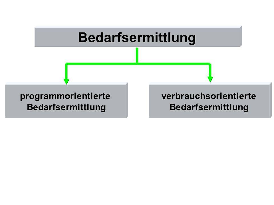 Bedarfsermittlung programmorientierte Bedarfsermittlung BedarfsermittlungverbrauchsorientierteBedarfsermittlung