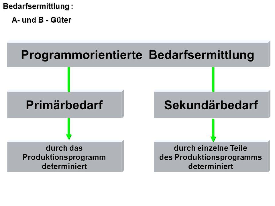 Bedarfsermittlung : A- und B - Güter durch einzelne Teile des Produktionsprogramms determiniert durch das Produktionsprogrammdeterminiert Sekundärbeda