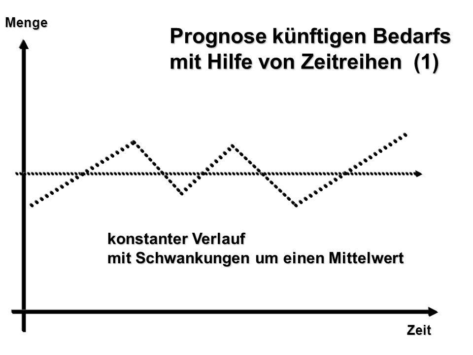 Zeit Menge Prognose künftigen Bedarfs mit Hilfe von Zeitreihen (1) konstanter Verlauf mit Schwankungen um einen Mittelwert