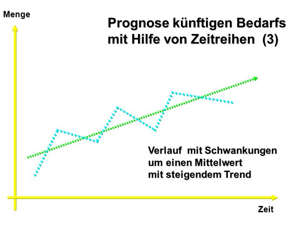 Zeit Menge Prognose künftigen Bedarfs mit Hilfe von Zeitreihen (3) Verlauf mit Schwankungen um einen Mittelwert mit steigendem Trend