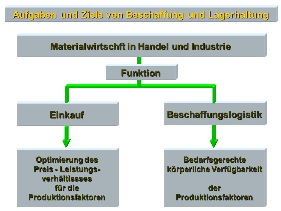 Aufgaben und Ziele von Beschaffung und Lagerhaltung Optimierung des Preis - Leistungs- verhältissses für die Produktionsfaktoren Bedarfsgerechte körpe