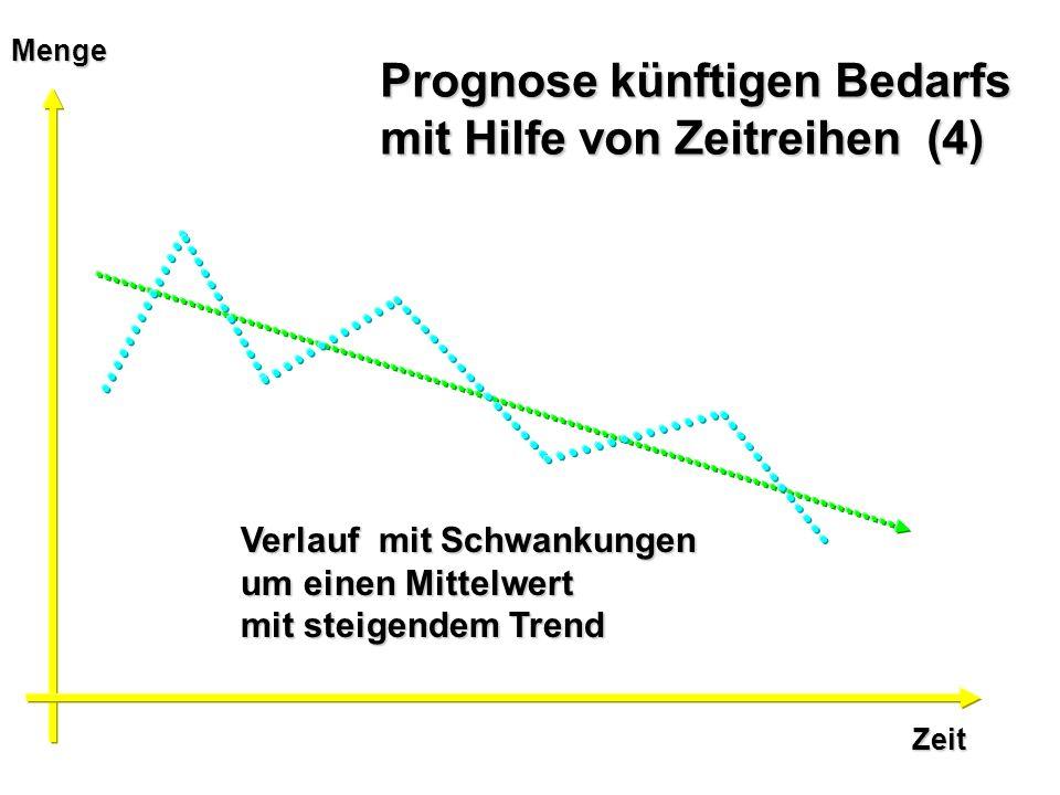 Zeit Menge Prognose künftigen Bedarfs mit Hilfe von Zeitreihen (4) Verlauf mit Schwankungen um einen Mittelwert mit steigendem Trend