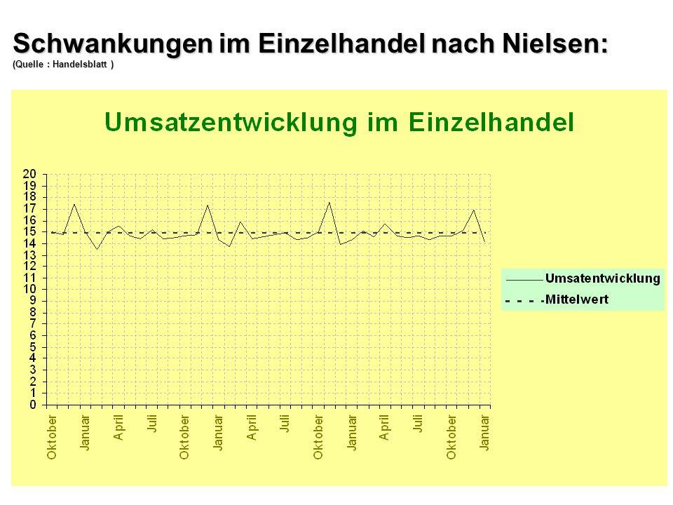 Schwankungen im Einzelhandel nach Nielsen: (Quelle : Handelsblatt )