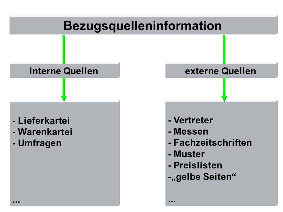Bezugsquelleninformation interne Quellen externe Quellen - Lieferkartei - Warenkartei - Umfragen... - Vertreter - Messen - Fachzeitschriften - Muster