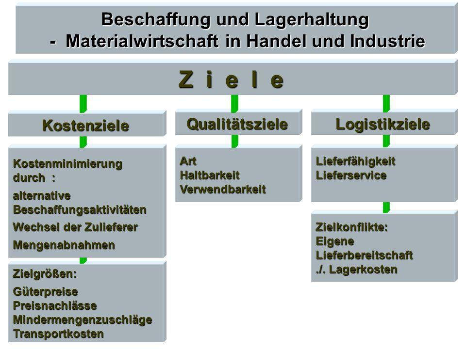Beschaffung und Lagerhaltung - Materialwirtschaft in Handel und Industrie Zielkonflikte: Eigene Lieferbereitschaft./. Lagerkosten Zielgrößen: Güterpre