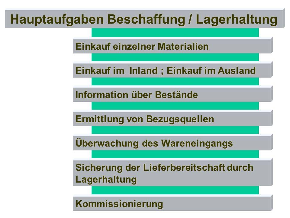 Information über Bestände Einkauf im Inland ; Einkauf im Ausland Einkauf einzelner Materialien Hauptaufgaben Beschaffung / Lagerhaltung Ermittlung von