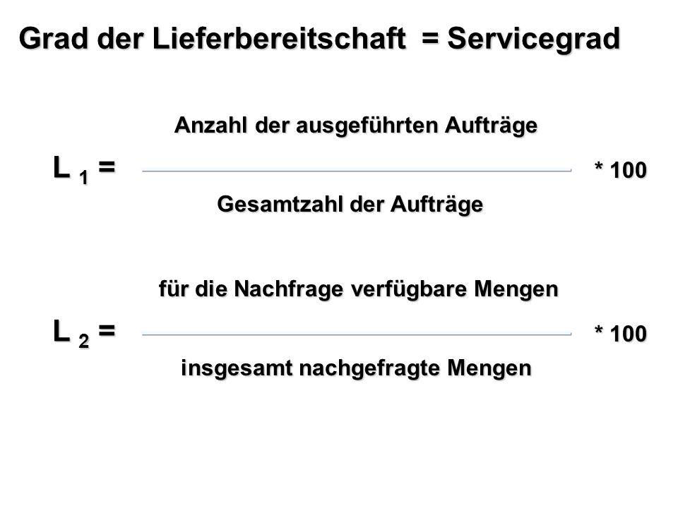 Grad der Lieferbereitschaft = Servicegrad L 1 = Anzahl der ausgeführten Aufträge Gesamtzahl der Aufträge * 100 L 2 = für die Nachfrage verfügbare Meng