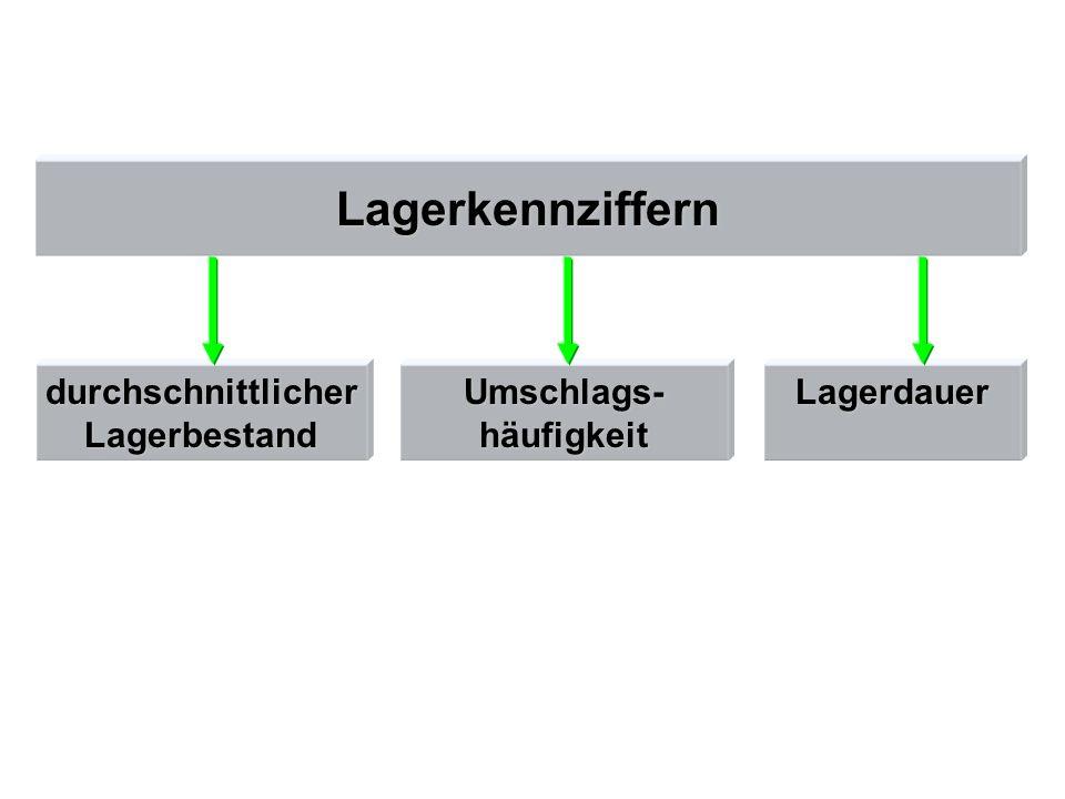 Lagerkennziffern durchschnittlicherLagerbestandUmschlags-häufigkeitLagerdauer