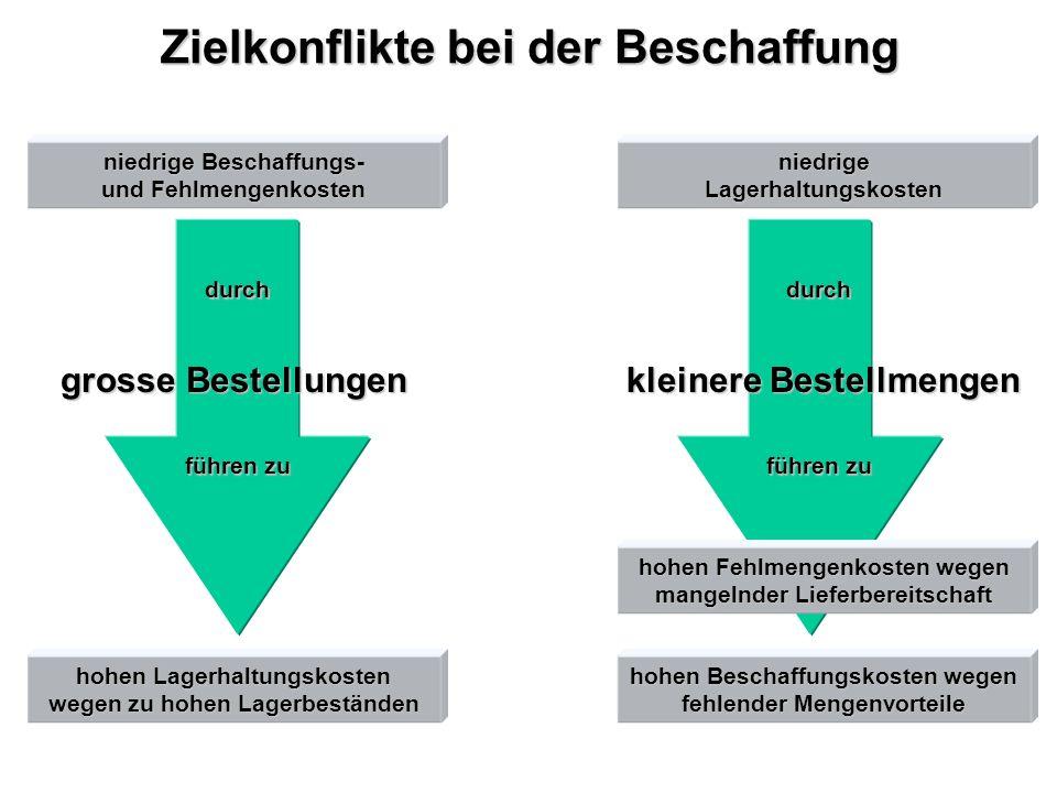 Beschaffungsstrategien fertigungs-synchroneAnlieferungglobalsourcing single bzw.