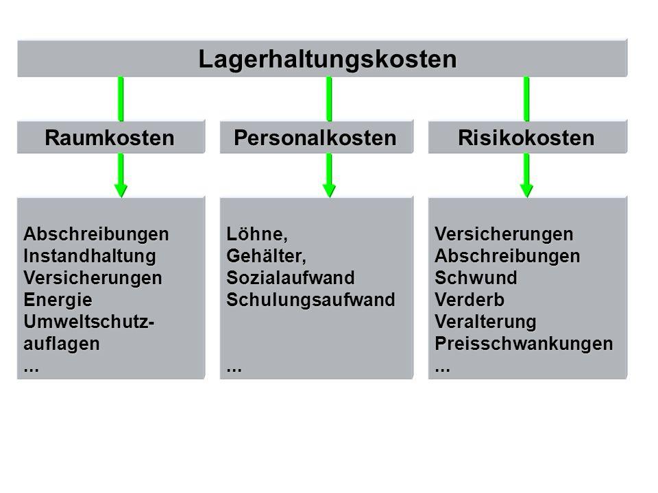 Lagerbestand : Tatsächlich vorhandener Bestand + Bestellbestand (offene Bestellungen) - reservierter Bestand = verfügbarer Bestand