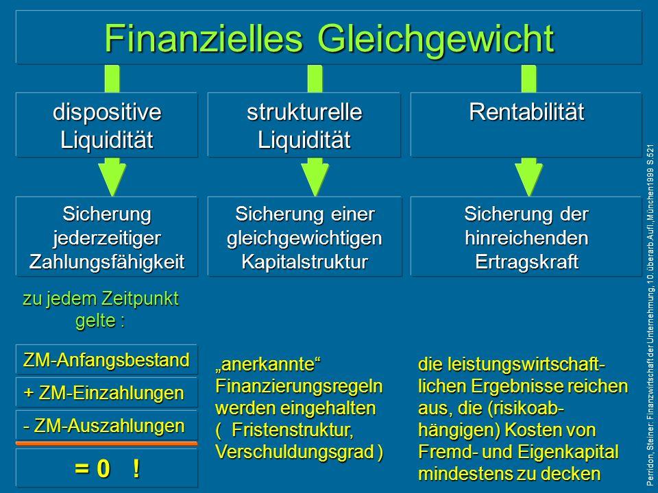 Finanzielles Gleichgewicht dispositive Liquidität strukturelle Liquidität Rentabilität Sicherung jederzeitiger Zahlungsfähigkeit Sicherung einer gleichgewichtigen Kapitalstruktur Sicherung der hinreichenden Ertragskraft zu jedem Zeitpunkt gelte : ZM-Anfangsbestand + ZM-Einzahlungen - ZM-Auszahlungen = 0 .