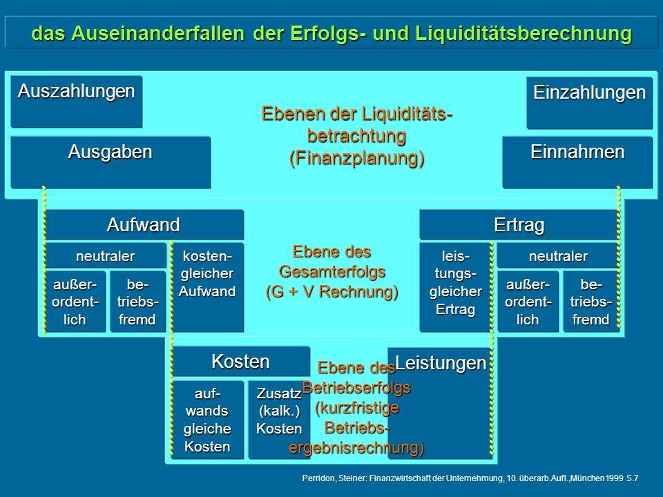 das Auseinanderfallen der Erfolgs- und Liquiditätsberechnung Auszahlungen Einzahlungen AusgabenEinnahmen Ebenen der Liquiditäts- betrachtung (Finanzplanung) Aufwand neutraler außer- ordent- lich be- triebs- fremd kosten- gleicher Aufwand Ertrag neutraler außer- ordent- lich be- triebs- fremd leis- tungs- gleicher Ertrag Kosten auf- wands gleiche Kosten Zusatz (kalk.) Kosten Leistungen Ebene des Gesamterfolgs (G + V Rechnung) Ebene des Betriebserfolgs (kurzfristige Betriebs- ergebnisrechnung) Perridon, Steiner: Finanzwirtschaft der Unternehmung, 10.