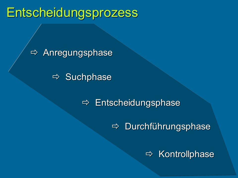 Entscheidungsprozess Kontrollphase Kontrollphase Durchführungsphase Durchführungsphase Entscheidungsphase Entscheidungsphase Suchphase Suchphase Anregungsphase Anregungsphase