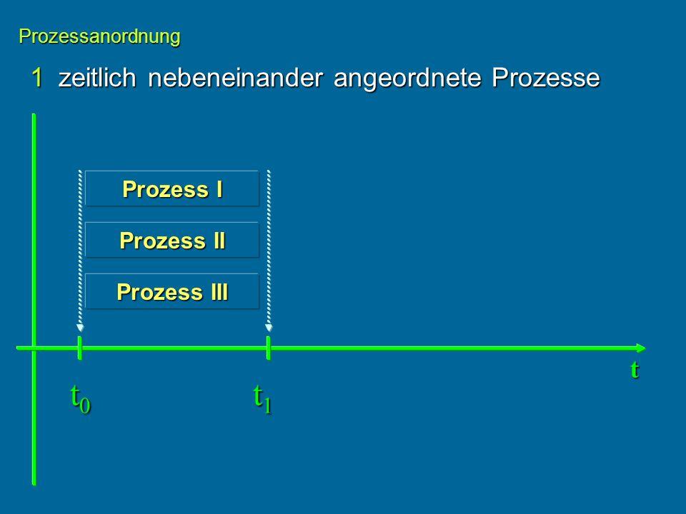 1zeitlich nebeneinander angeordnete Prozesse Prozessanordnung Prozess I Prozess II Prozess III t t0t0t0t0 t1t1t1t1