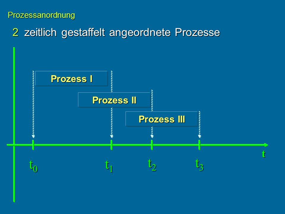 2zeitlich gestaffelt angeordnete Prozesse Prozessanordnung Prozess I t t0t0t0t0 t1t1t1t1 Prozess II Prozess III t2t2t2t2 t3t3t3t3