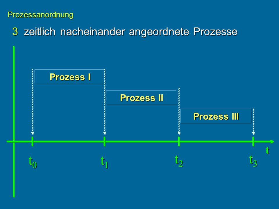 3zeitlich nacheinander angeordnete Prozesse Prozessanordnung Prozess I t t0t0t0t0 t1t1t1t1 Prozess II Prozess III t2t2t2t2 t3t3t3t3