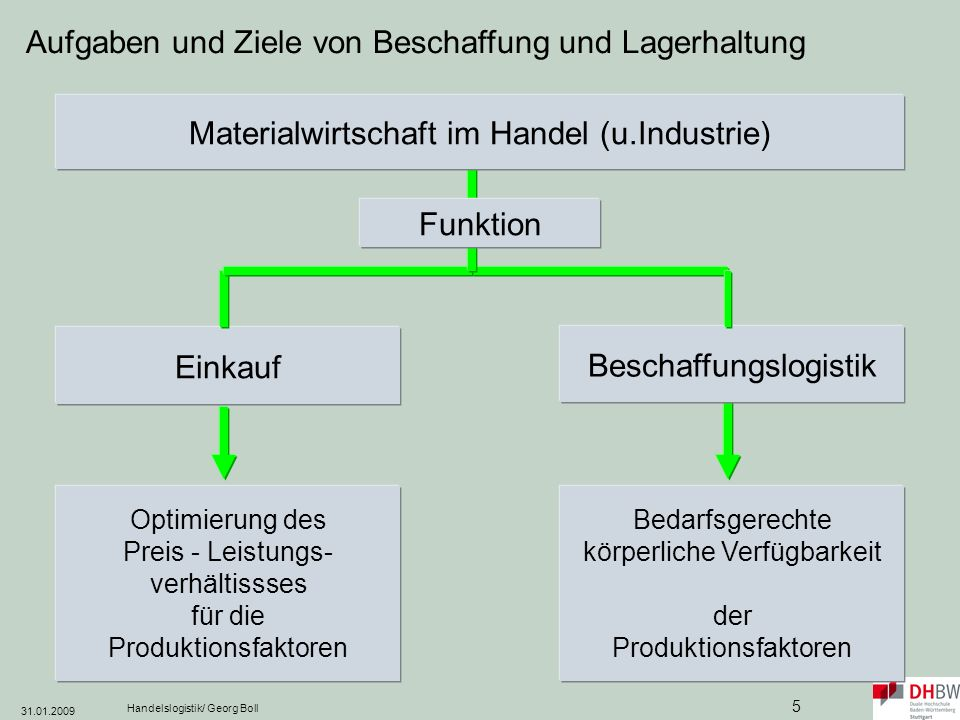 31.01.2009 Handelslogistik/ Georg Boll 6 Beschaffung und Lagerhaltung - Materialwirtschaft in Handel und Industrie Zielkonflikte: Eigene Lieferbereitschaft./.