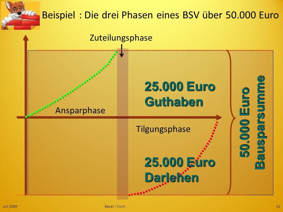 Juli 2009Bauer / Curri12 Ansparphase Tilgungsphase Zuteilungsphase Beispiel : Die drei Phasen eines BSV über 50.000 Euro 25.000 Euro Guthaben 25.000 E