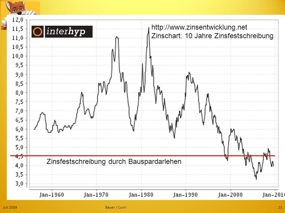 Juli 2009Bauer / Curri21 http://www.zinsentwicklung.net Zinschart: 10 Jahre Zinsfestschreibung Zinsfestschreibung durch Bauspardarlehen