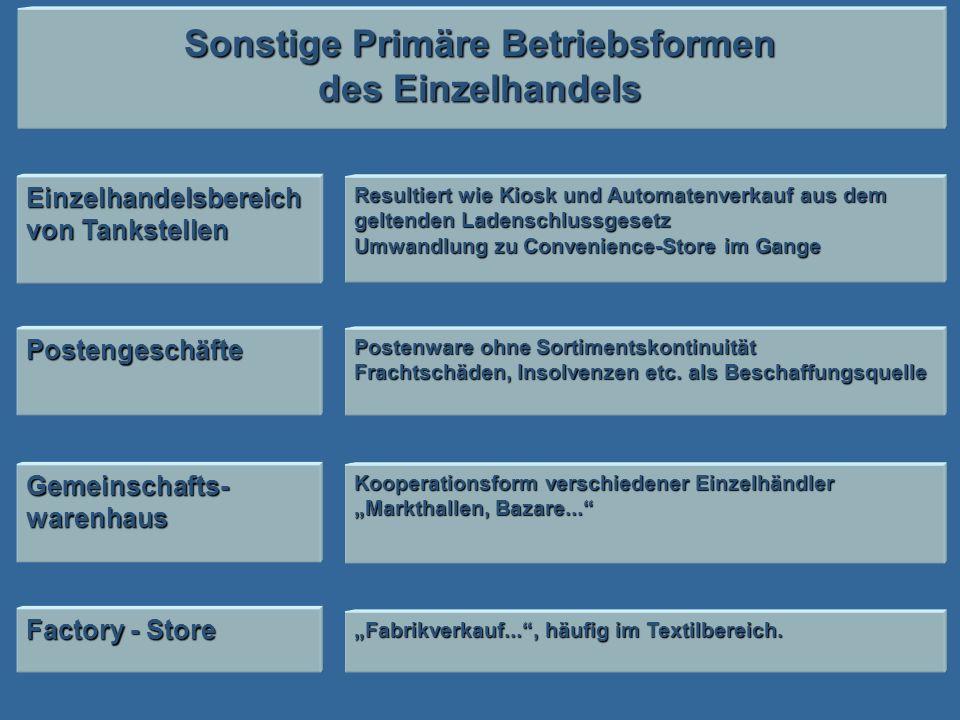 Sonstige Primäre Betriebsformen des Einzelhandels Einzelhandelsbereich von Tankstellen Postengeschäfte Gemeinschafts- warenhaus Resultiert wie Kiosk u