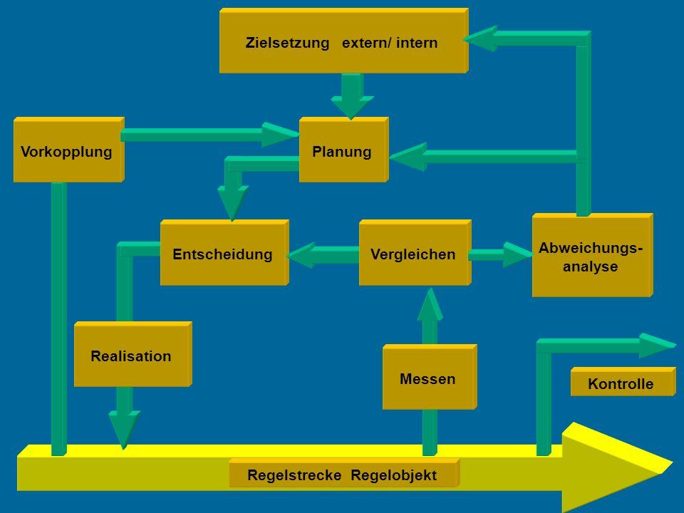 Regelstrecke Regelobjekt Abweichungs- analyse Kontrolle Realisation Entscheidung Planung Vergleichen Messen Vorkopplung Zielsetzung extern/ intern