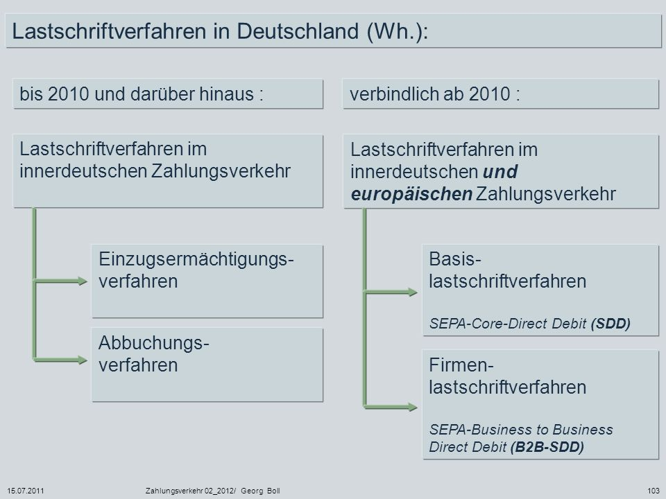 15.07.2011Zahlungsverkehr 02_2012/ Georg Boll103 Lastschriftverfahren in Deutschland (Wh.): bis 2010 und darüber hinaus :verbindlich ab 2010 : Lastsch