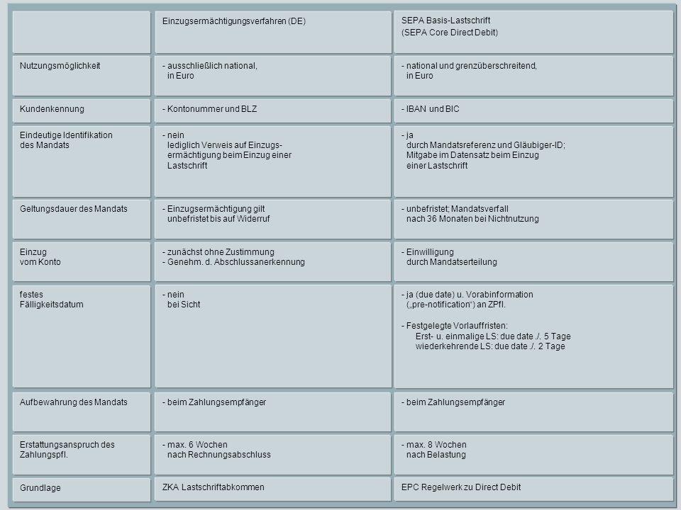 Einzugsermächtigungsverfahren (DE) SEPA Basis-Lastschrift (SEPA Core Direct Debit) Nutzungsmöglichkeit- ausschließlich national, in Euro - national un