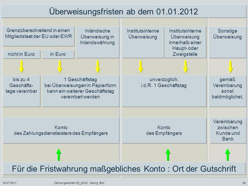 15.07.2011Zahlungsverkehr 02_2012/ Georg Boll28 Überweisungsfristen ab dem 01.01.2012 Grenzüberschreitend in einen Mitgliedstaat der EU oder EWR in Eu
