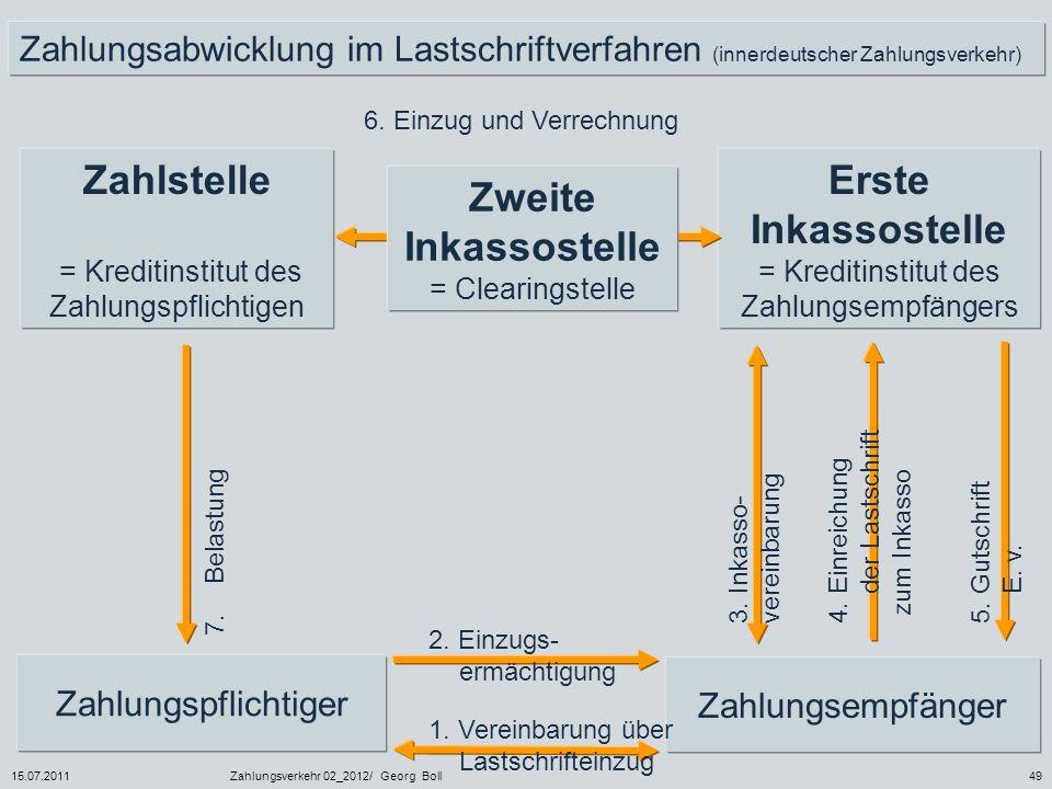15.07.2011Zahlungsverkehr 02_2012/ Georg Boll49 Zahlungsabwicklung im Lastschriftverfahren (innerdeutscher Zahlungsverkehr) Zahlstelle = Kreditinstitu