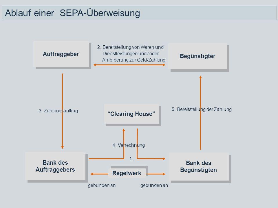 Auftraggeber Begünstigter Bank des Begünstigten 2. Bereitstellung von Waren und Dienstleistungen und / oder Anforderung zur Geld-Zahlung Clearing Hous
