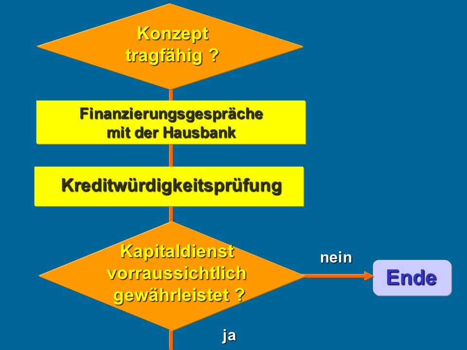 Finanzierungsgespräche mit der Hausbank ja nein Ende Kreditwürdigkeitsprüfung Konzept tragfähig ? Kapitaldienst vorraussichtlich gewährleistet ?