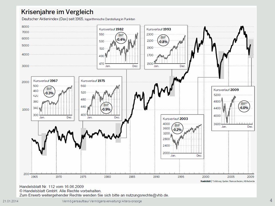 21.01.2014Vermögensaufbau/ Vermögensverwaltung/ Altersvorsorge 5 Risiko-Verlust-Relation: Der Anleger sollte zwischen seiner Einstellung zum Risiko und der Fähigkeit, Risiko auch zu ertragen, unterscheiden.