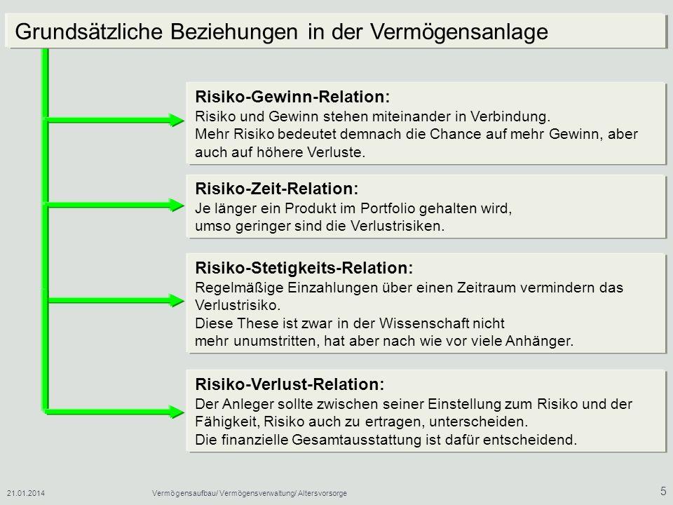 21.01.2014Vermögensaufbau/ Vermögensverwaltung/ Altersvorsorge 5 Risiko-Verlust-Relation: Der Anleger sollte zwischen seiner Einstellung zum Risiko un