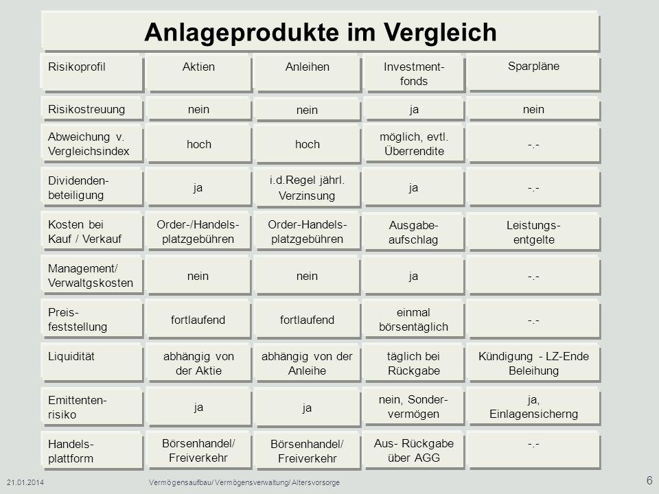 21.01.2014Vermögensaufbau/ Vermögensverwaltung/ Altersvorsorge 27 Handelsblatt Investor 27./28./29.