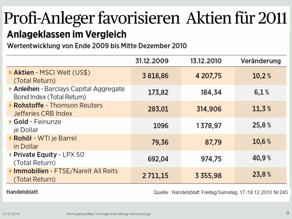 21.01.2014Vermögensaufbau/ Vermögensverwaltung/ Altersvorsorge 9 Quelle : Handelsblatt: Freitag/Samstag, 17./18.12.2010 Nr.245
