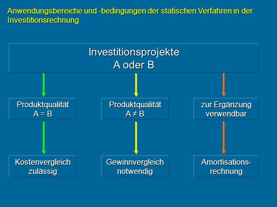 Anwendungsbereiche und -bedingungen der statischen Verfahren in der Investitionsrechnung Produktqualität A = B Stückkosten- vergleich Stückkosten- vergleich minimale Stückkosten minimale Stückkosten Entscheidungs- kriterium VerfahrenVoraussetzung geplante Produktions- kapazität A = B Vergleich der Gesamtkosten pro Periode minimale Gesamtkosten pro Periode Kostenvergleich zulässig geplante Produktions- kapazität A B