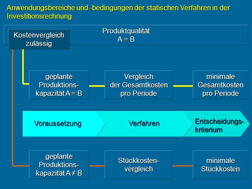 Anwendungsbereiche und -bedingungen der statischen Verfahren in der Investitionsrechnung Produktqualität A B Entscheidungs- kriterium VerfahrenVoraussetzung annähernd gleiche Kapitalbindung bei A und B Gewinnvergleich ausreichend Gewinnvergleich ausreichend max.