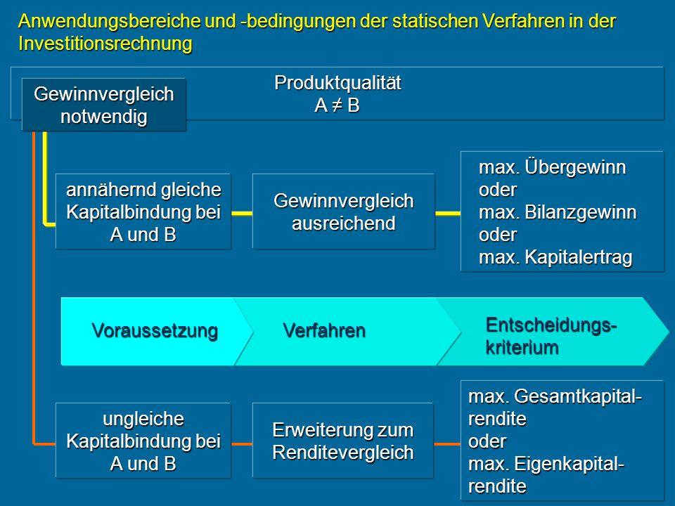 Anwendungsbereiche und -bedingungen der statischen Verfahren in der Investitionsrechnung nur zur Ergänzung anwendbar Entscheidungs- kriterium VerfahrenVoraussetzung geplante Nutzungsdauer A = B Vergleich der absoluten Amortisationsdauer minimale absolute Amortisationsdauer minimale absolute Amortisationsdauer Amortisations- rechnung geplante Nutzungsdauer A B minimale relative Amortisationsdauer Vergleich der relativen Amortisationsdauer